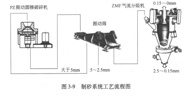 其中2.5部分应除去o.15部分细粉,方法有于法和湿法两种。干法采用离心选砂机。    图3—9所示是安装在俄罗斯用来破碎立方状建筑砂石的MDlxD型惯性圆锥破碎机,其工艺参数为:产量15。500yh,比功耗o.5。1.5kw.vt,给料粒度驯M,5。20M级立方状含量为小85%—如%,已破碎过花岗岩,石英岩,玄武岩,其他火山岩石,抗压强度达350 MPa。    图3—10所示是在PavLovgkpMik采石厂使用3台MDl2MM惯性圆锥破碎机用来破碎砂石,安装在